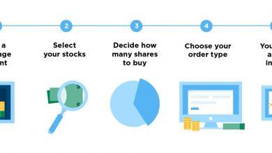 تصویر در نحوه خرید سهام: دستورالعمل مرحله به مرحله برای تازه واردین بازار
